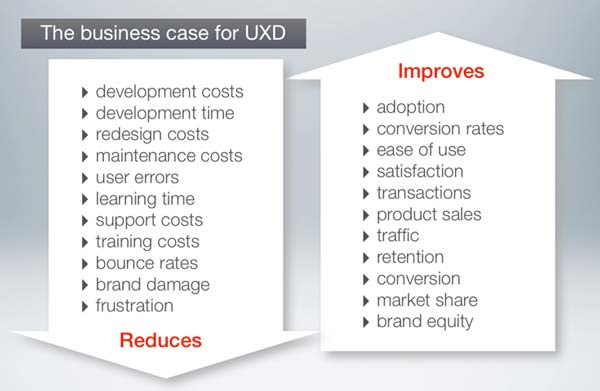 Business case for UXD